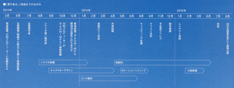 Kimi No Na Wa Your Name Production Notes Sakuga Blog
